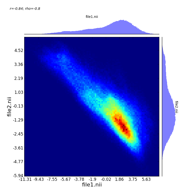 Visualizing the correlation of two volumes  - Fox Lab